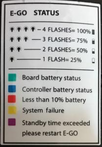 Batterieanzeige E-Go
