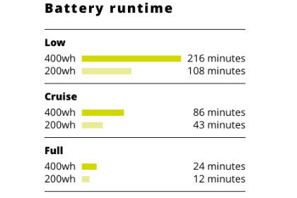 Scubajet battery runtime