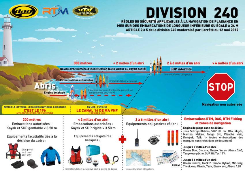 eSurfboard regulations France